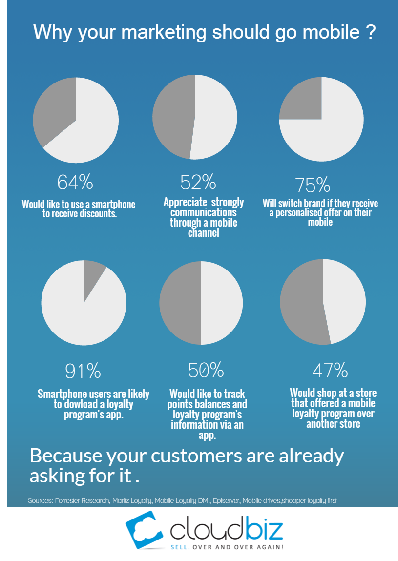why your marketing should go mobile