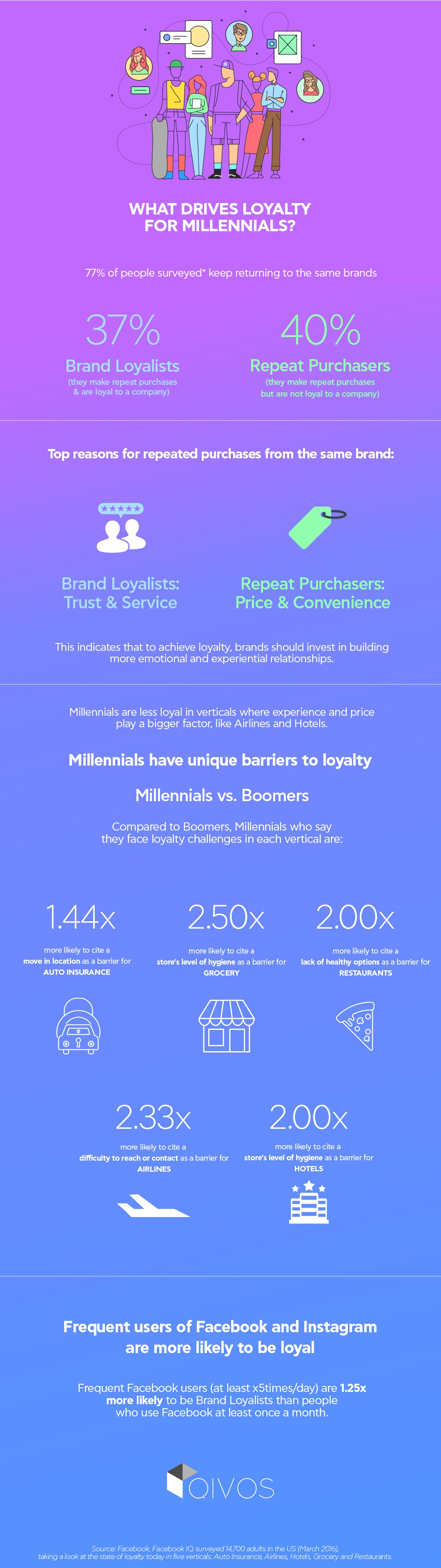 Customer loyalty infographic about millennials