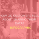 Customer data QIVOS infographic
